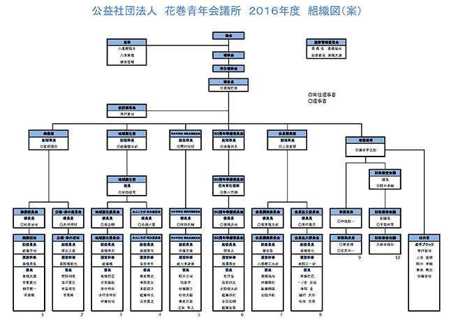2016年度組織図