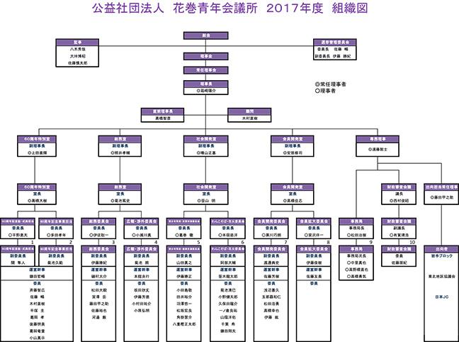 2017年度組織図