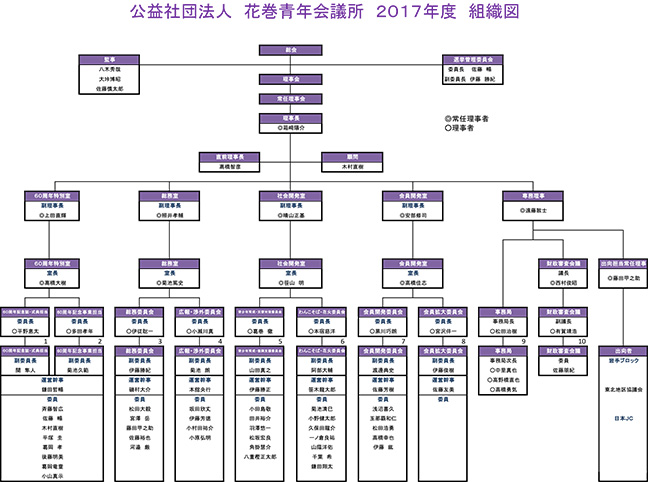 2017年組織図
