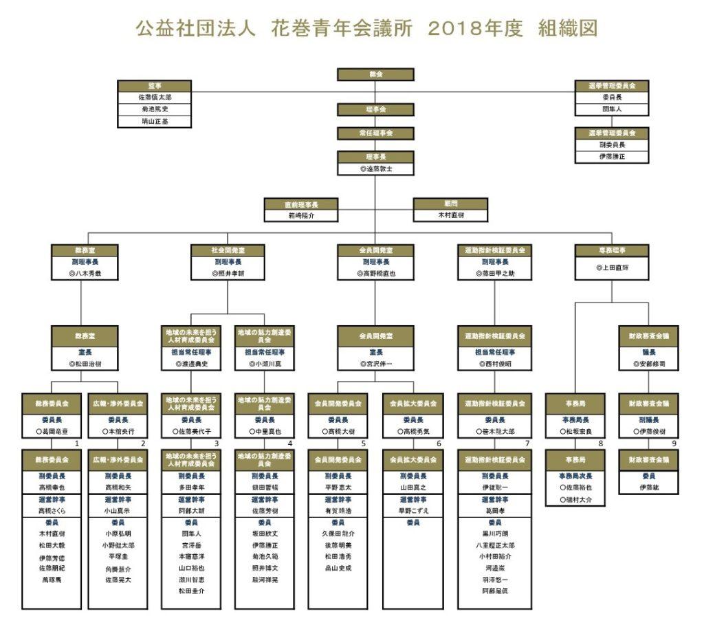 2018年度組織図