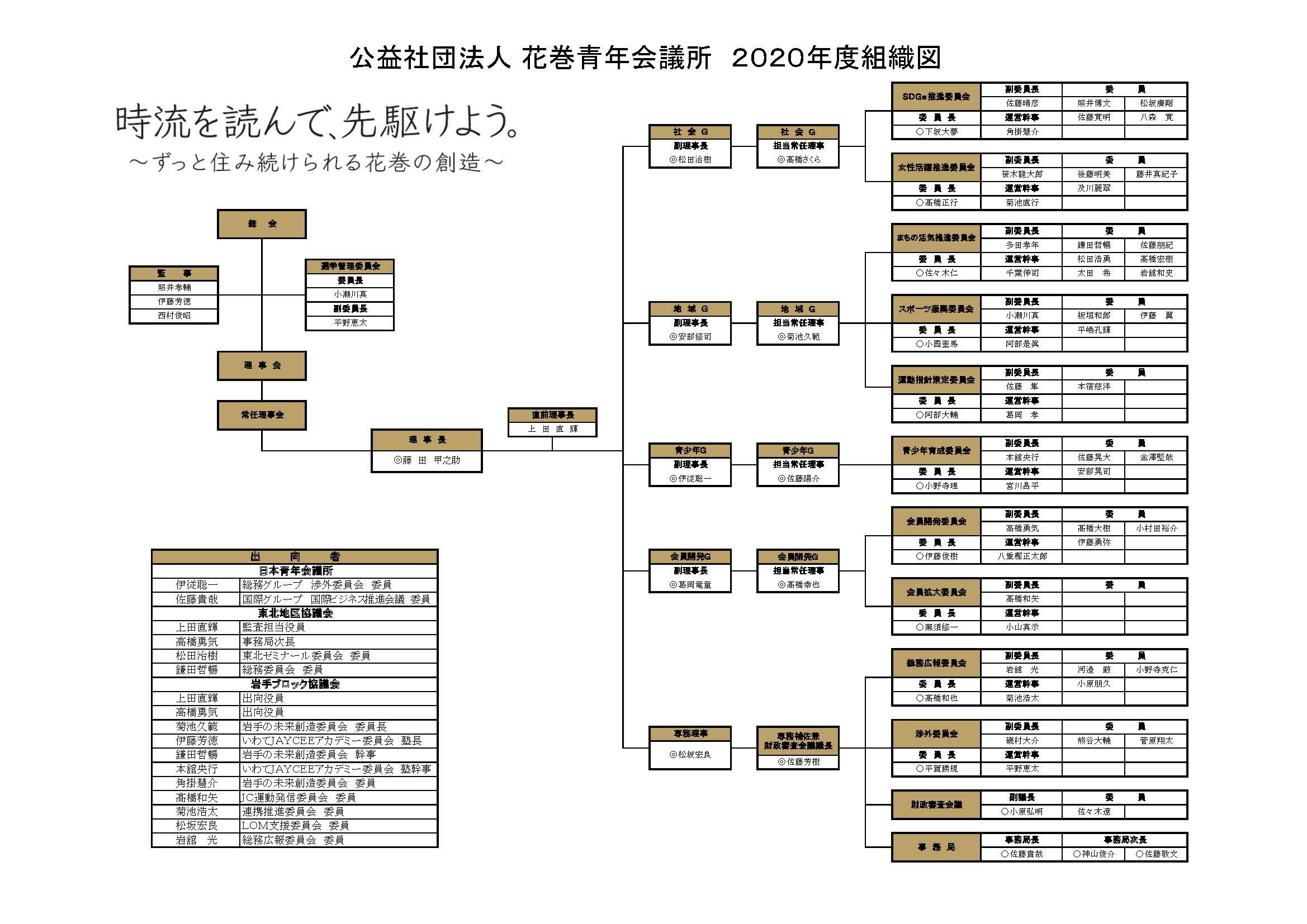 2020年度 組織図