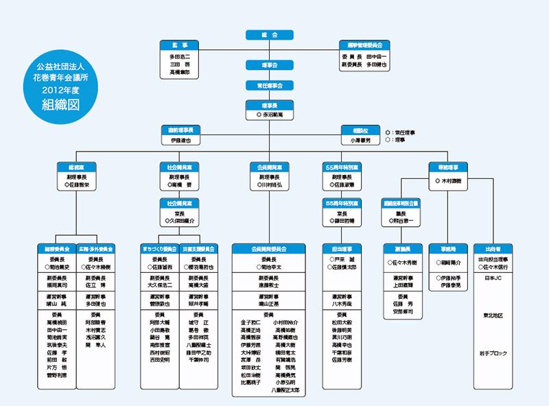 2012年組織図