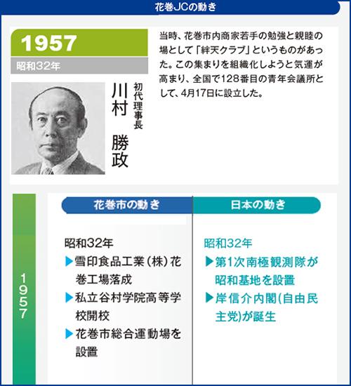 花巻JC1957年理事長