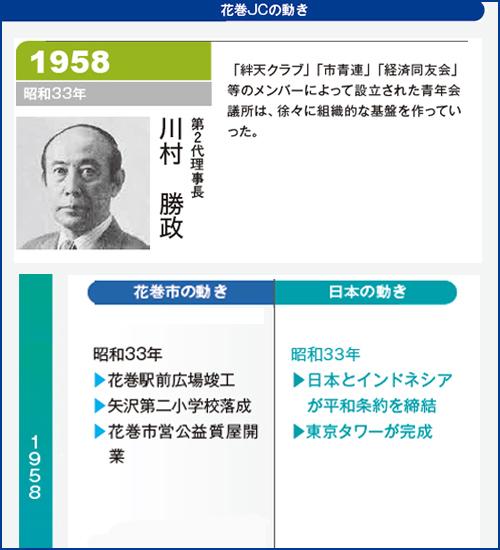 花巻JC1958年理事長