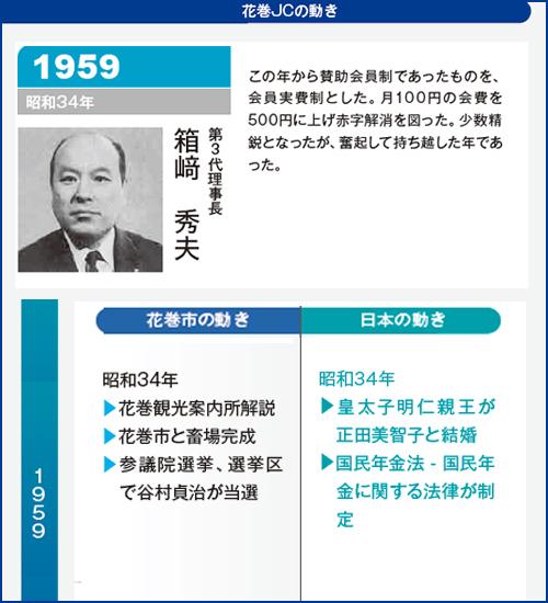 花巻JC1959年理事長
