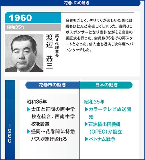 花巻JC1960年理事長