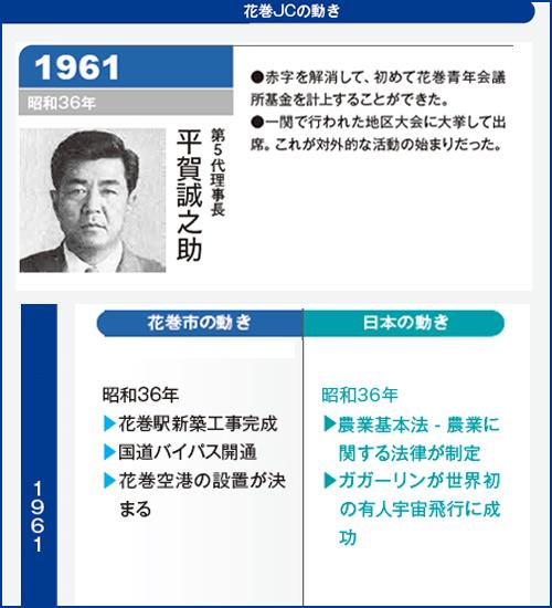 花巻JC1961年理事長