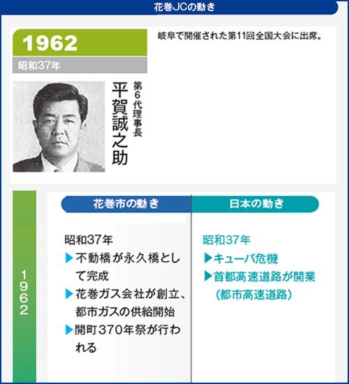 花巻JC1962年理事長