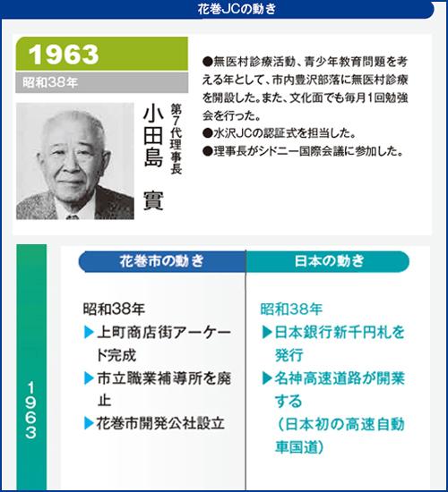花巻JC1963年理事長