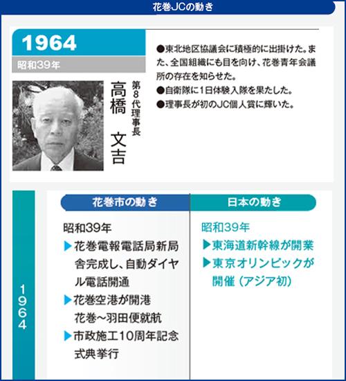 花巻JC1964年理事長