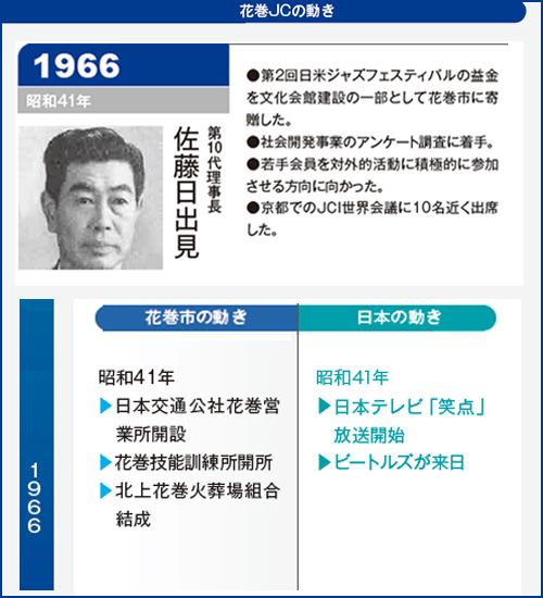 花巻JC1966年理事長