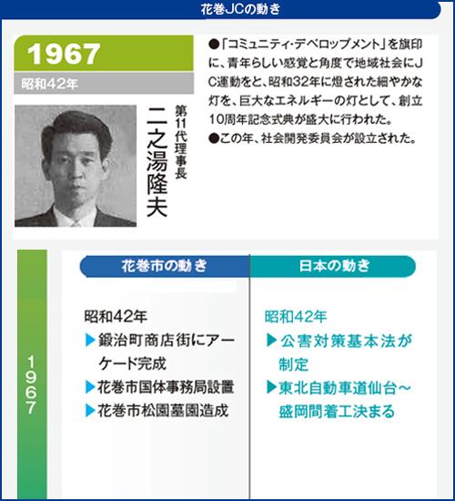 花巻JC1967年理事長