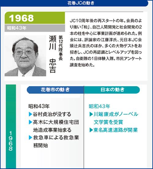 花巻JC1968年理事長