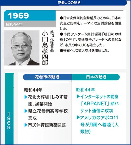 花巻JC1969年理事長