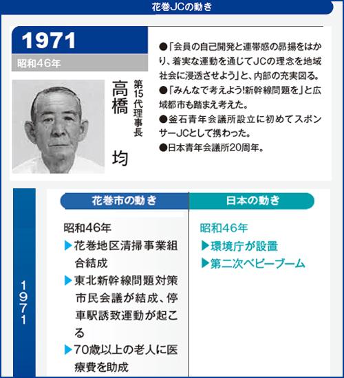 花巻JC1971年理事長