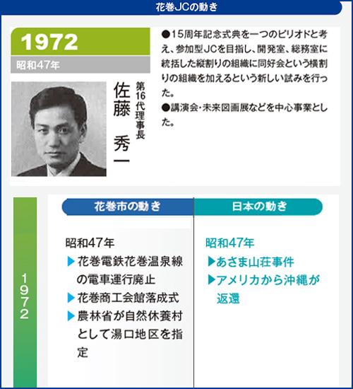 花巻JC1972年理事長