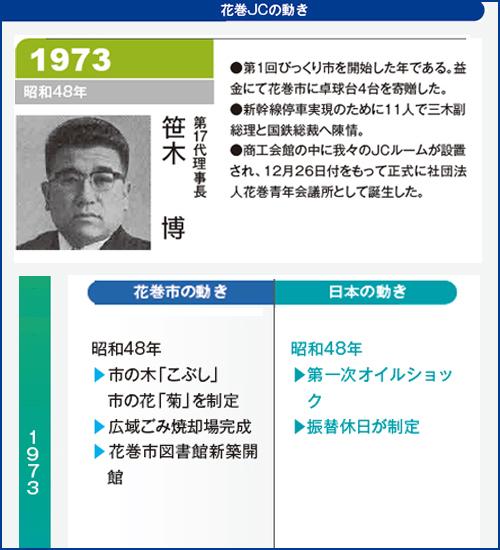 花巻JC1973年理事長