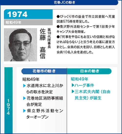 花巻JC1974年理事長