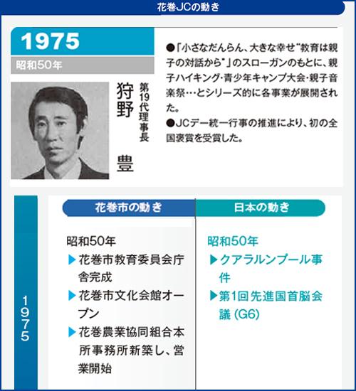 花巻JC1975年理事長