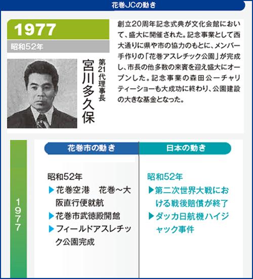 花巻JC1977年理事長