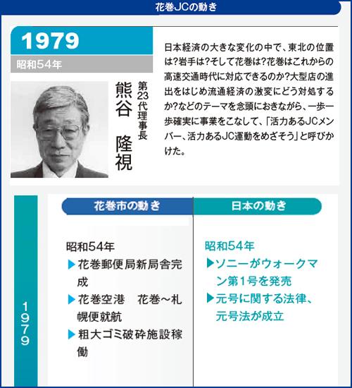 花巻JC1979年理事長