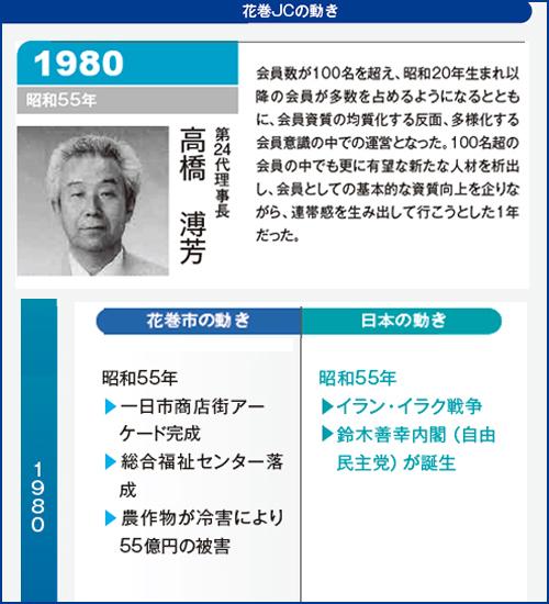 花巻JC1980年理事長
