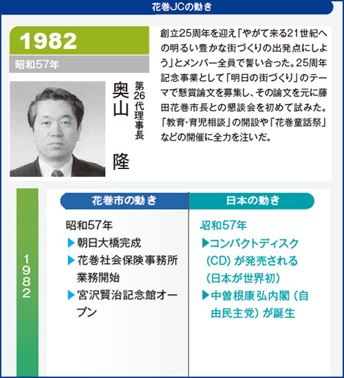 花巻JC1982年理事長