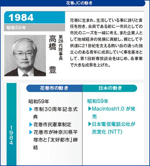 花巻JC1984年理事長