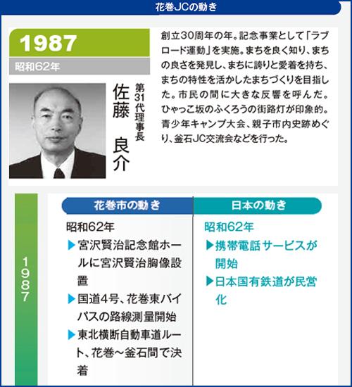 花巻JC1987年理事長