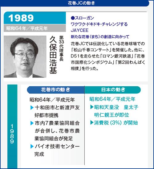 花巻JC1989年理事長