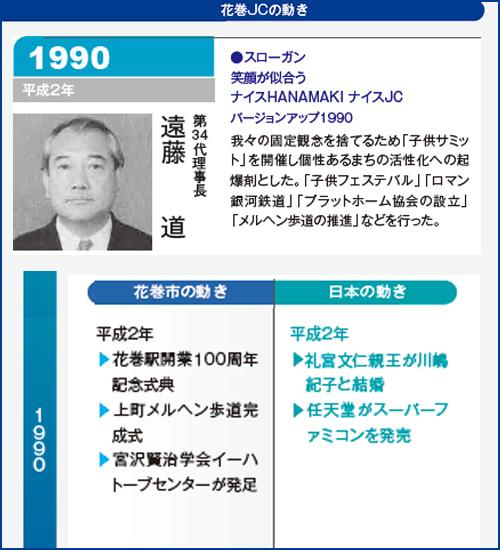 花巻JC1990年理事長