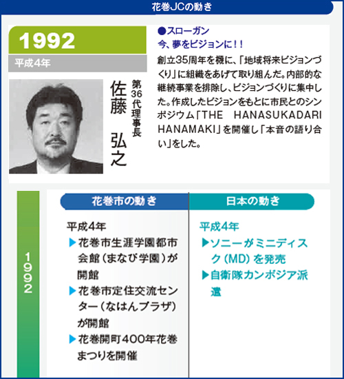 花巻JC1992年理事長