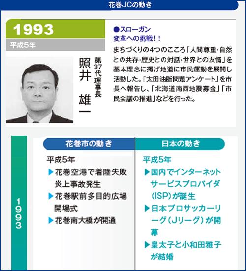 花巻JC1993年理事長