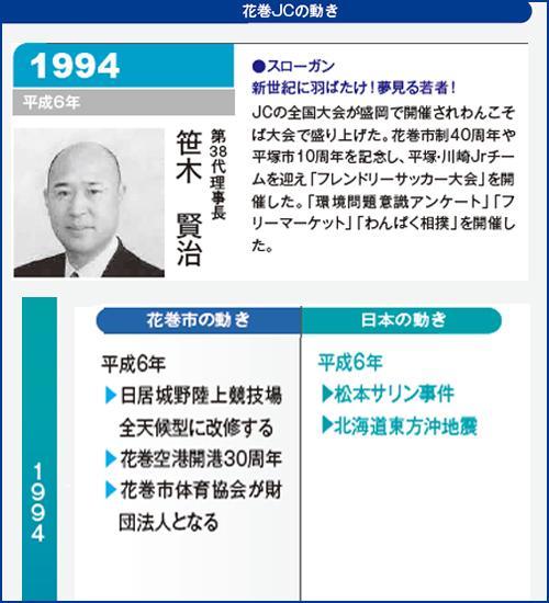 花巻JC1994年理事長