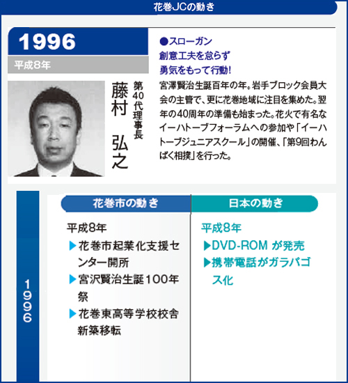 花巻JC1996年理事長