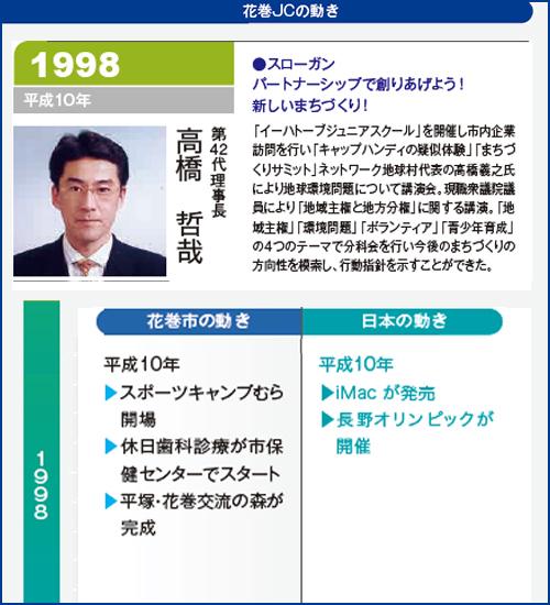 花巻JC1998年理事長