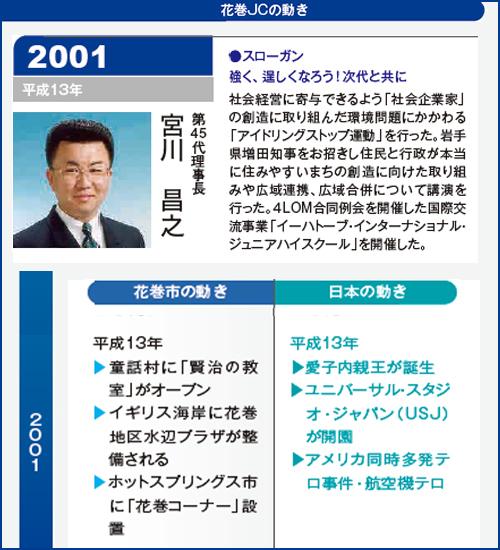 花巻JC2001年理事長