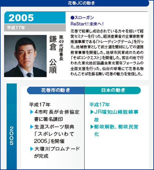 花巻JC2005年理事長