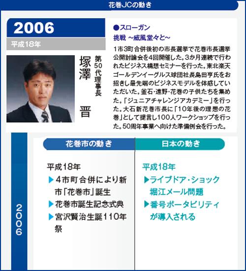 花巻JC2006年理事長