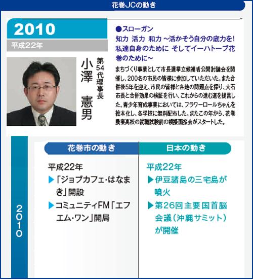 花巻JC2010年理事長